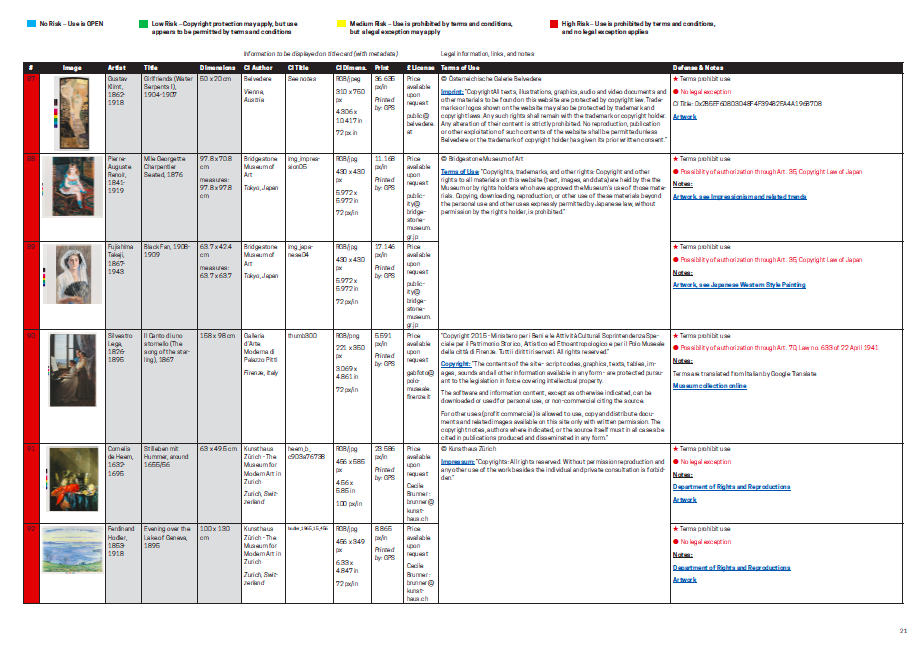 Figure 15: Full digital surrogates image key organized by risk, containing relevant terms and conditions and legal considerations (showing high risk digital surrogates numbers 87-92)