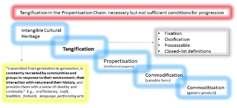 Figure 1: The Propertisation Chain, which illustrates the process surrounding the concept of 'tangification' and its relationship to economic and commercial market through intellectual property.